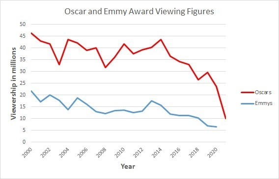 Oscars and Emmy Viewers